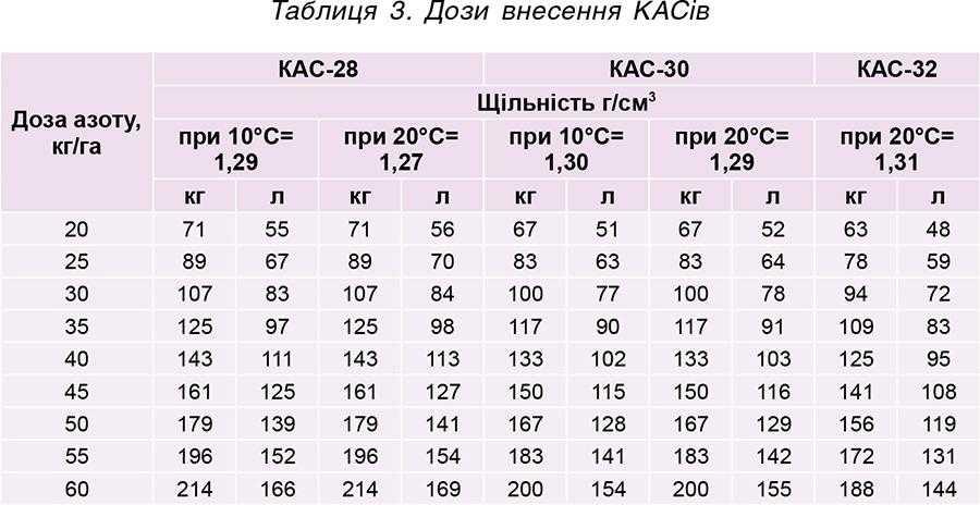 Таблиця 3. Дози внесення КАСів