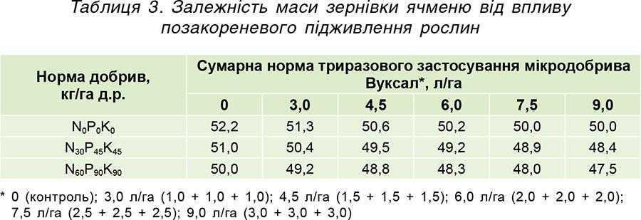 Таблиця 3. Залежність маси зернівки ячменю від впливу позакореневого підживлення рослин
