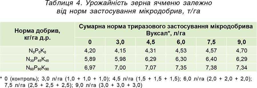 Таблиця 4. Урожайність зерна ячменю залежно від норм застосування мікродобрив, т_га