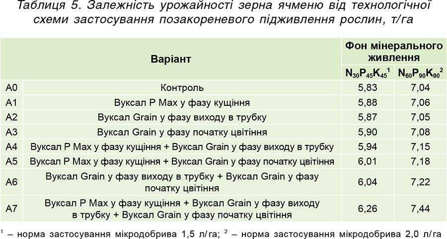 Таблиця 5. Залежність урожайності зерна ячменю від технологічної схеми застосування позакореневого підживлення рослин, т_га