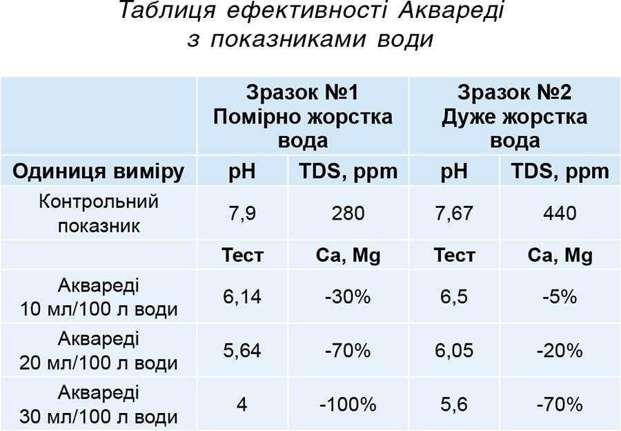 Таблиця ефективності Аквареді з показниками води