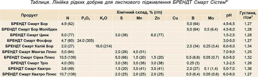 Таблиця. Лінійка рідких добрив для листкового підживлення БРЕНДТ Смарт Сістем<sup>®</sup>