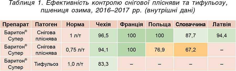 Таблиця 1. Ефективність контролю снігової плісняви та тифульозу, пшениця озима, 2016–2017 рр. (внутрішні дані)