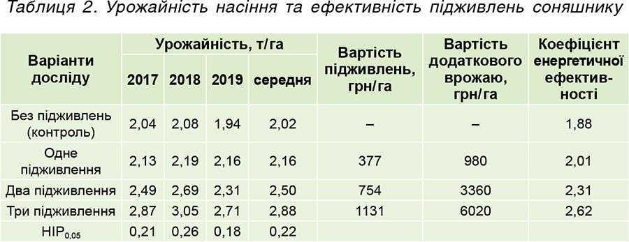 Таблиця 2. Урожайність насіння та ефективність підживлень соняшнику