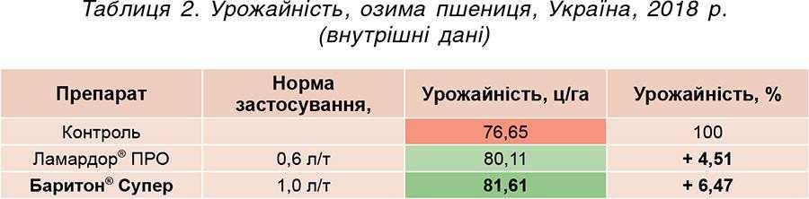 Таблиця 2. Урожайність, озима пшениця, Україна, 2018 р. (внутрішні дані)