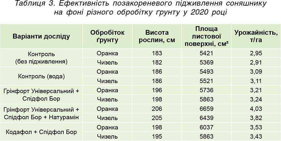 Таблиця 3. Ефективність позакореневого підживлення соняшнику нафоні різного обробітку ґрунту у 2020році