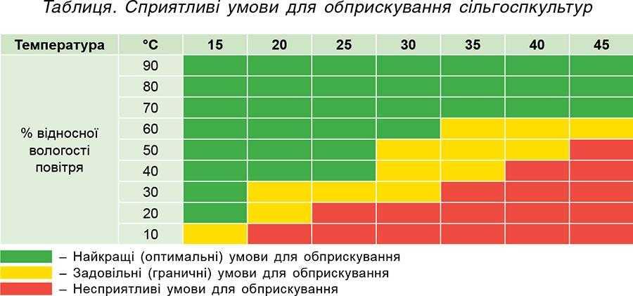 Таблиця. Сприятливі умови для обприскування сільгоспкультур