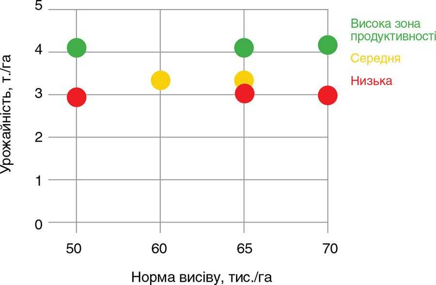 Графік урожайності по однорідним зонам на полі Людмила