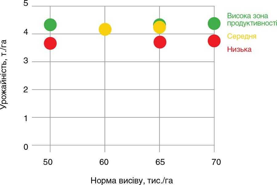 Графік урожайності по однорідним зонам на полі Руслан