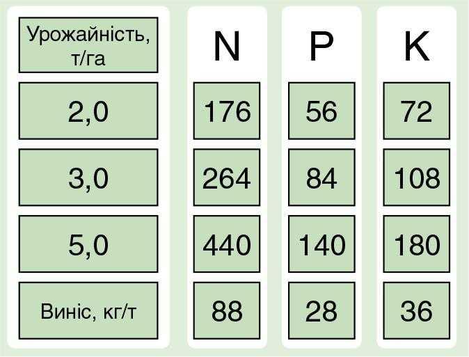 Рис. 1. Калькулятор розрахунку добрив