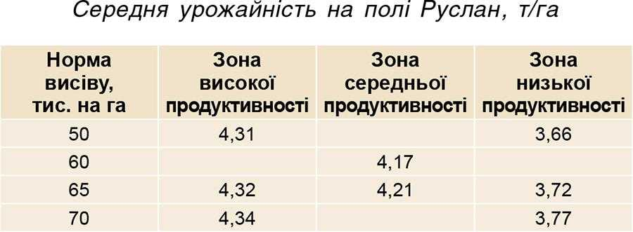 Середня урожайність на полі Руслан, т_га