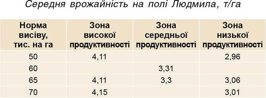 Середня врожайність на полі Людмила, т_га