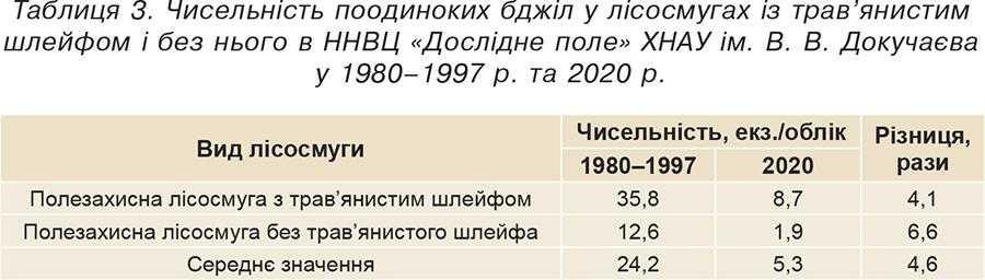 Таблиця 3. Чисельність поодиноких бджіл у лісосмугах із трав'янистим шлейфом і без нього в ННВЦ «Дослідне поле» ХНАУ ім.В.В.Докучаєва у 1980–1997р. та 2020 р.