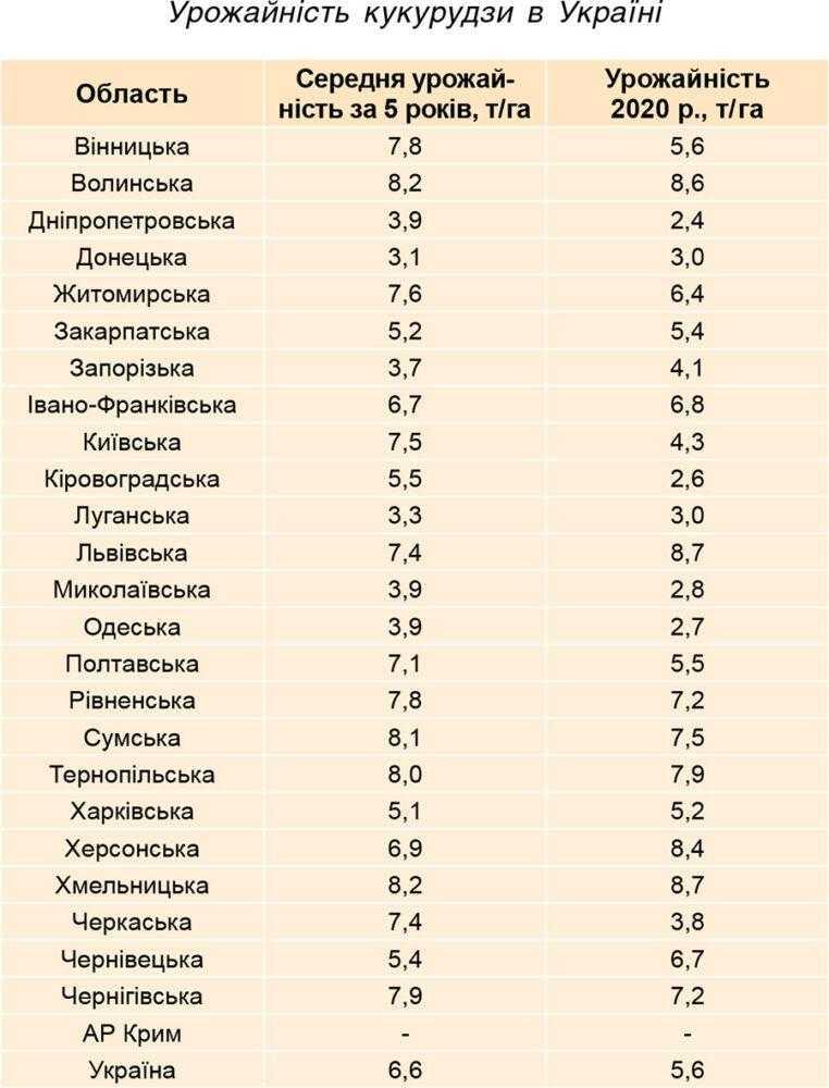 Урожайність кукурудзи в Україні