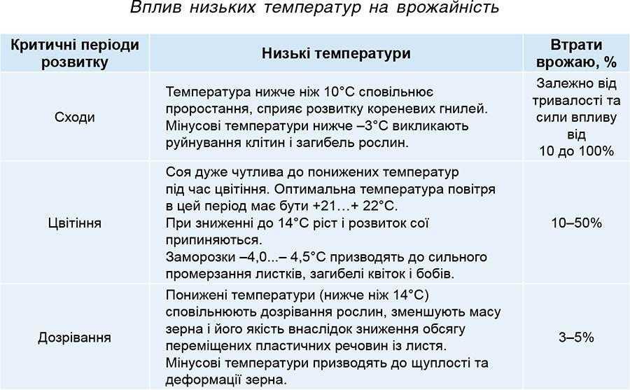 Вплив низьких температур на врожайність