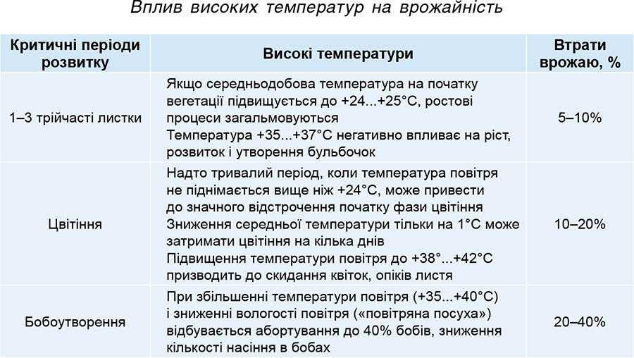 Вплив високих температур на врожайність