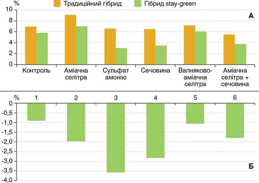 Рис. 1. Ураження рослин кукурудзи грибами роду Fusarium ssp. залежно від виду азотних добрив і типу гібрида (А); різниця в рівні ураження між типами досліджуваних гібридів (Б) (Шульц, 2013)