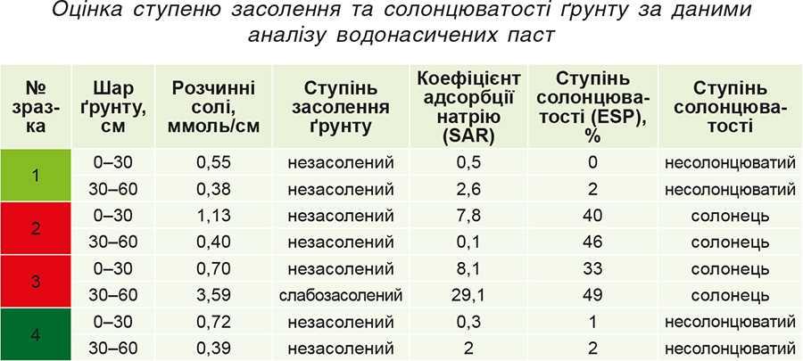 Оцінка ступеню засолення та солонцюватості ґрунту за даними аналізу водонасичених паст
