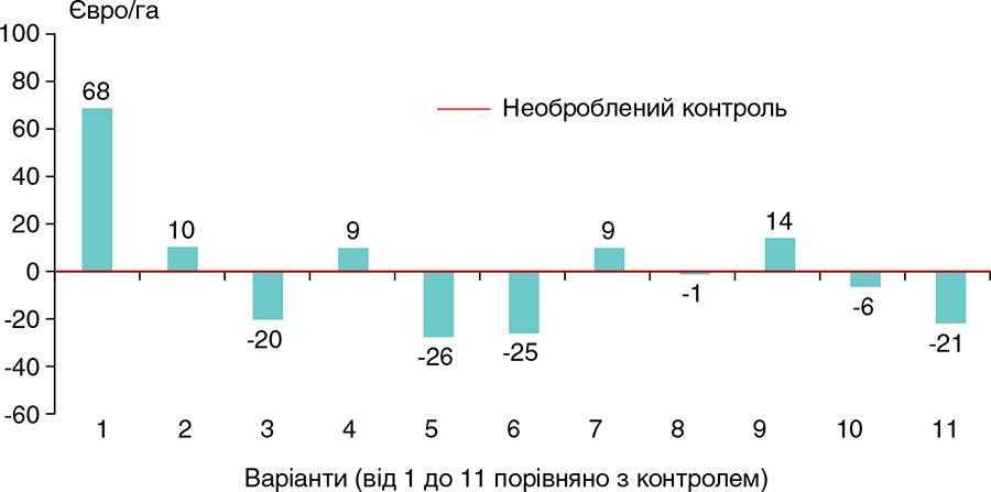 Рис.1. Вплив мікроелементів на прибуток з гектара при вирощуванні ріпаку (11препаратів порівняно з необробленим контролем)