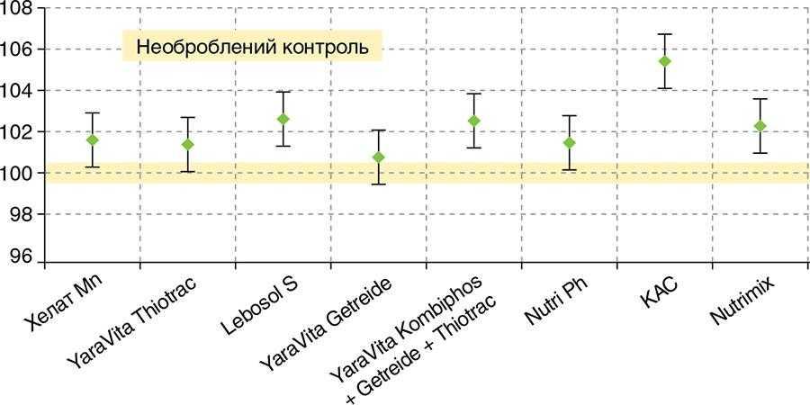 Рис.2. Вміст білка в зерні пшениці озимої при різних варіантах підживлення (100% = 13% сирого протеїну)