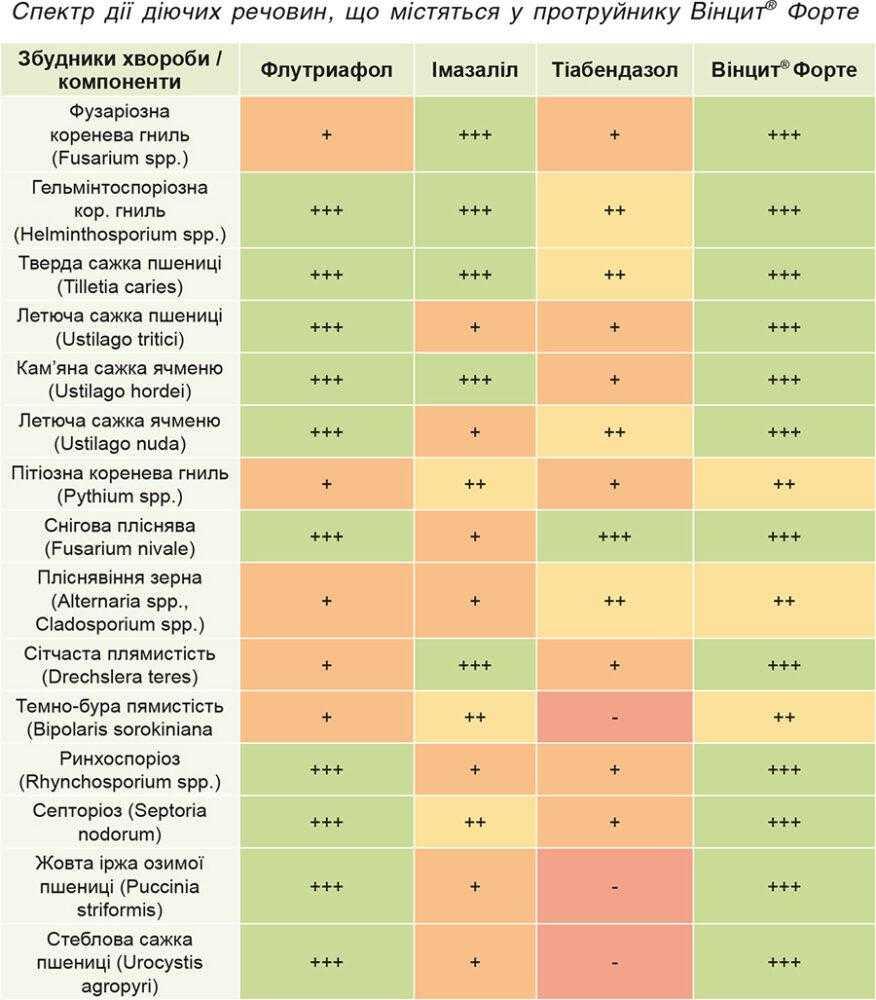 Спектр дії діючих речовин, що містяться у протруйнику Вінцит® Форте