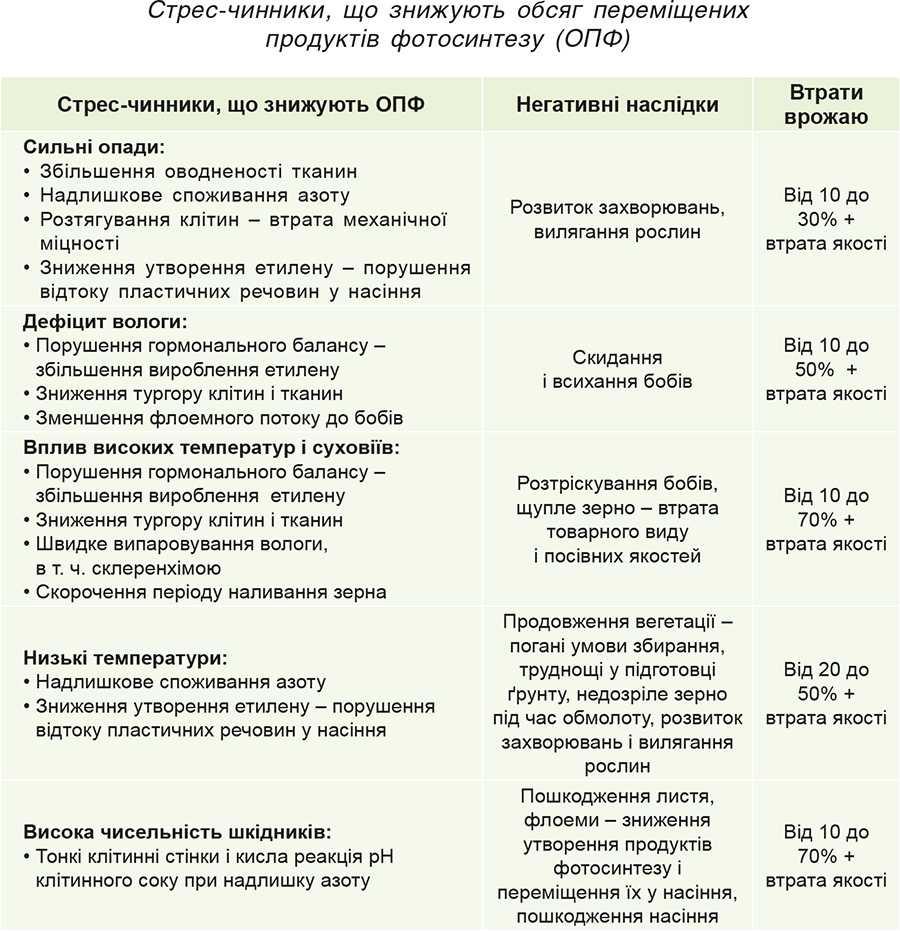 Стрес-чинники, що знижують обсяг переміщених продуктів фотосинтезу (ОПФ)