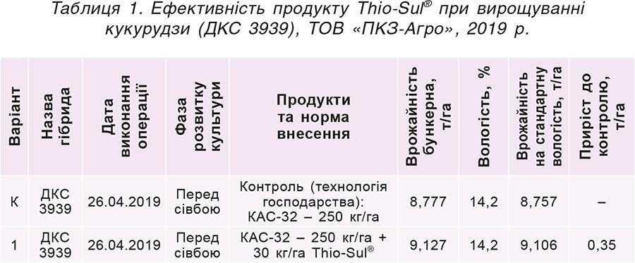 Таблиця 1. Ефективність продукту Thio-Sul® при вирощуванні кукурудзи (ДКС 3939), ТОВ «ПКЗ-Агро», 2019р.