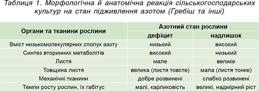 Таблиця 1. Морфологічна й анатомічна реакція сільськогосподарських культур на стан підживлення азотом (Гребіш та інші)