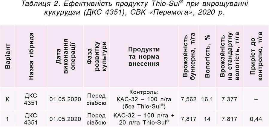 Таблиця 2. Ефективність продукту Thio-Sul® при вирощуванні кукурудзи (ДКС 4351), СВК «Перемога», 2020 р.