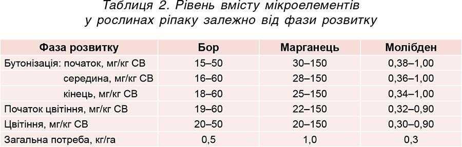 Таблиця 2. Рівень вмісту мікроелементів у рослинах ріпаку залежно від фази розвитку