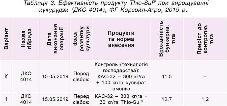 Таблиця 3. Ефективність продукту Thio-Sul® при вирощуванні кукурудзи (ДКС 4014), ФГ Корсойл-Агро, 2019р.