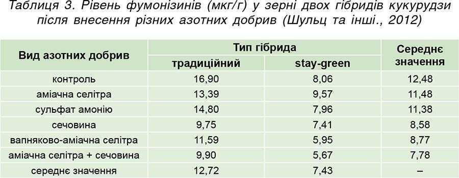 Таблиця 3. Рівень фумонізинів (мкг_г) у зерні двох гібридів кукурудзи після внесення різних азотних добрив (Шульц та інші., 2012)