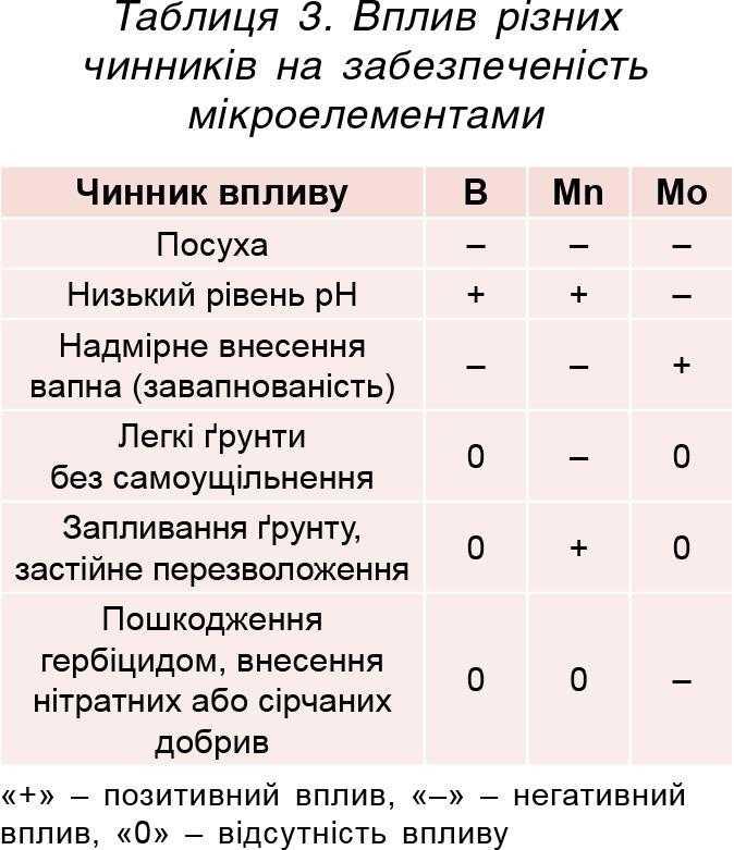 Таблиця 3. Вплив різних чинників на забезпеченість мікроелементами