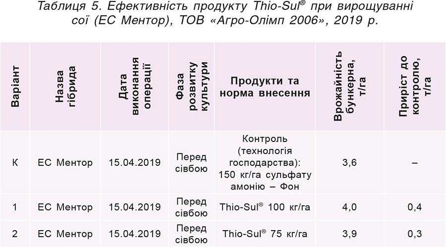 Таблиця 5. Ефективність продукту Thio-Sul® при вирощуванні сої (ЕС Ментор), ТОВ «Агро-Олімп 2006», 2019р.