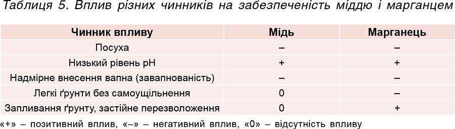 Таблиця 5. Вплив різних чинників на забезпеченість міддю і марганцем