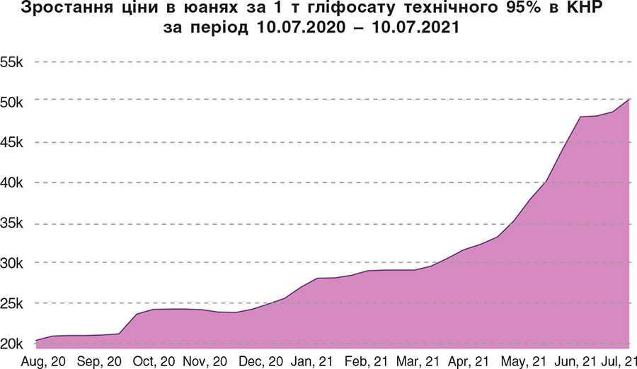 Зростання ціни в юанях за 1 т гліфосату технічного 95% в КНР за період 10.07.2020 – 10.07.2021