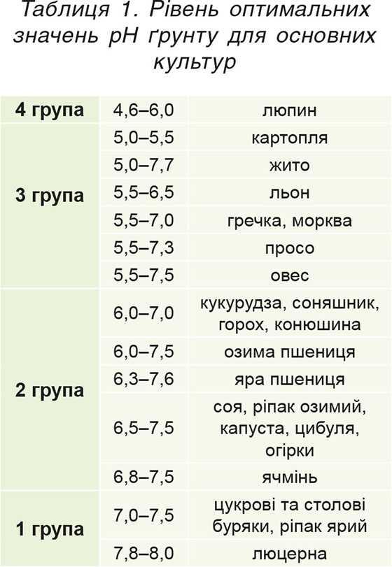 Таблиця 1. Рівень оптимальних значень рН ґрунту для основних культур
