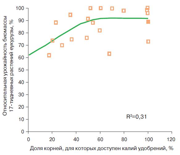 Рис. 2. Относительная урожайность биомассы 17-дневных растений кукурузы при различных долях объема корней, для которых доступен калий удобрения