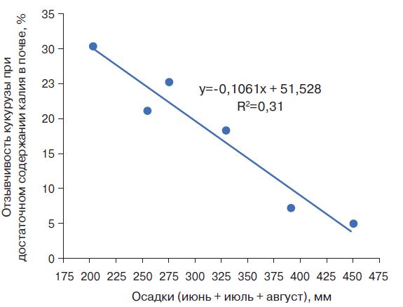 Рис. 4. Отзывчивость кукурузы на зерно при достаточном содержании доступных для растений форм калия в почве и различных уровнях суммы осадков в июне, июле и августе, % от максимальной урожайности