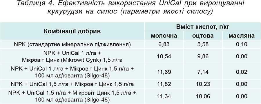 Таблиця 4. Ефективність використання UniCal при вирощуванні кукурудзи на силос (параметри якості силосу)