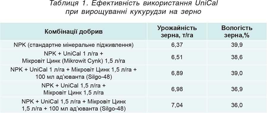 Таблиця 1. Ефективність використання UniCal при вирощуванні кукурудзи на зерно