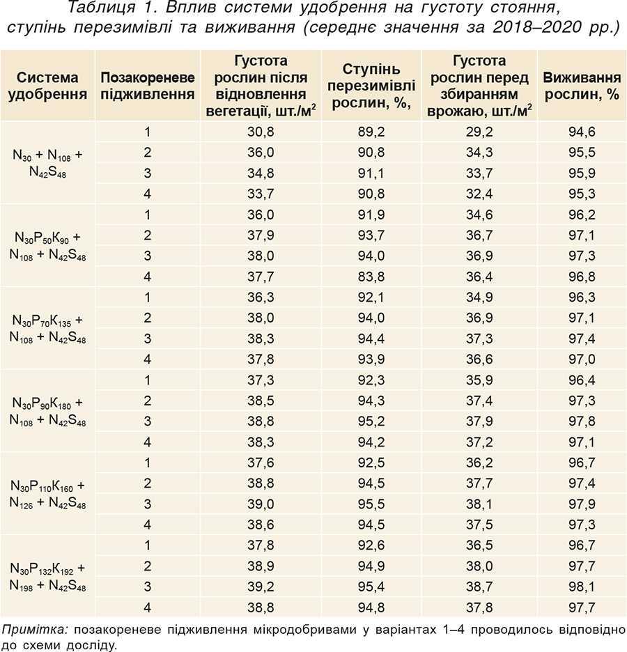 Таблиця1. Вплив системи удобрення на густоту стояння, ступінь перезимівлі та виживання (середнє значення за 2018–2020рр.)