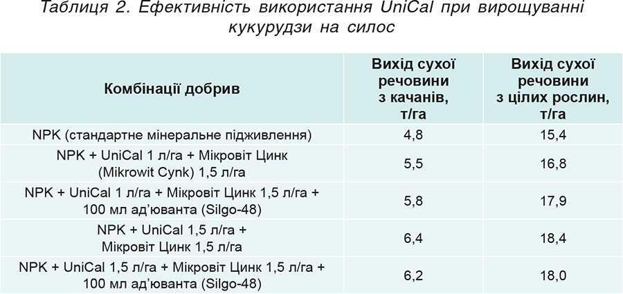 Таблиця 2. Ефективність використання UniCal при вирощуванні кукурудзи на силос