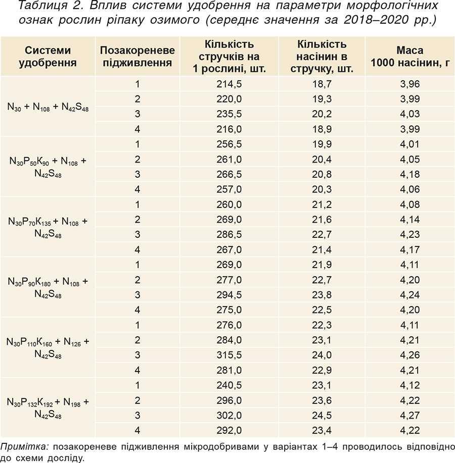 Таблиця 2. Вплив системи удобрення на параметри морфологічних ознак рослин ріпаку озимого (середнє значення за 2018–2020рр.)