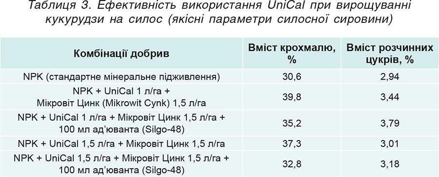 Таблиця 3. Ефективність використання UniCal при вирощуванні кукурудзи на силос (якісні параметри силосної сировини)