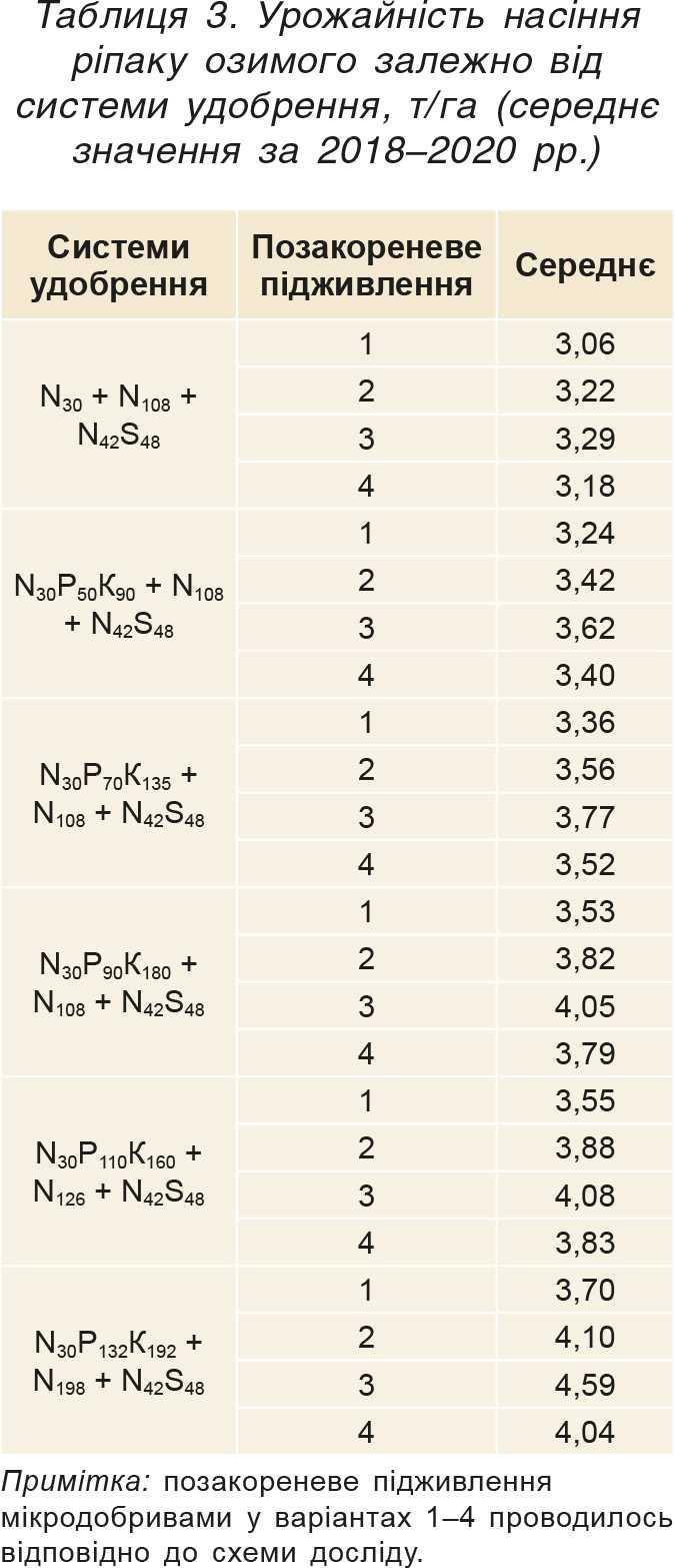 Таблиця 3. Урожайність насіння ріпаку озимого залежно від системи удобрення, т_га (середнє значення за 2018–2020рр.)