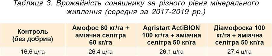 Таблиця 3. Врожайність соняшнику за різного рівня мінерального живлення (середня за 2017-2019 рр.)